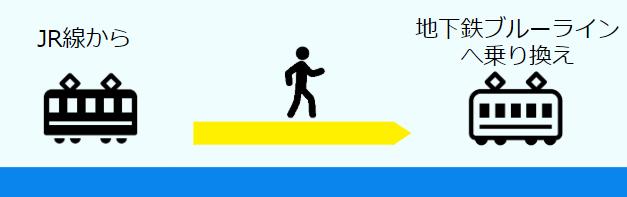 JR線から地下鉄ブルーラインへの乗り換え