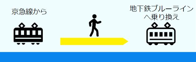 京急横浜駅から地下鉄ブルーラインへの乗換