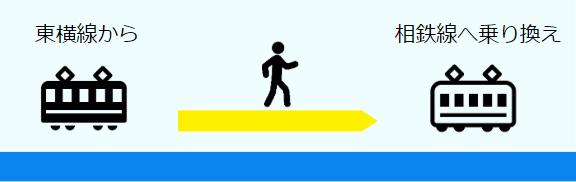 横浜駅東横線から相鉄線への乗換