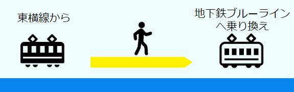 横浜駅東横線から地下鉄ブルーラインへの乗換