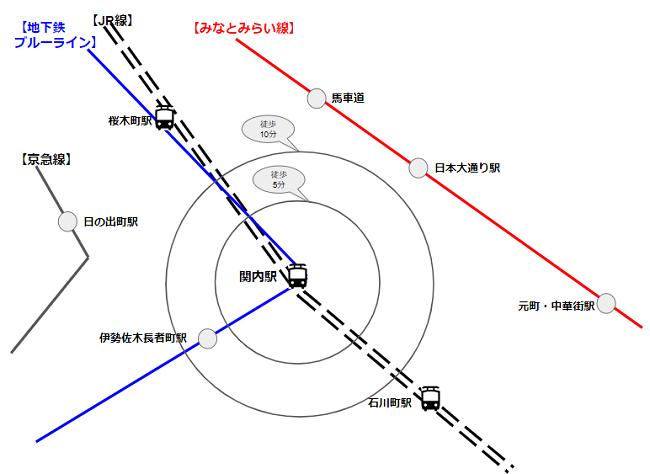 関内駅から周辺駅までの徒歩時間