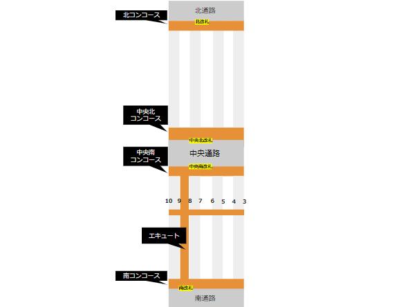 横浜駅構内のコンコースの位置