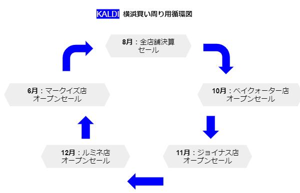 カルディ横浜セール買い周り表